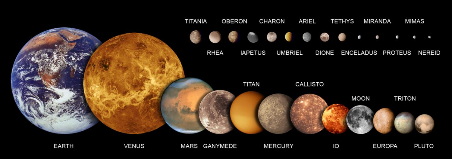 planets and moons in order of size - photo #10