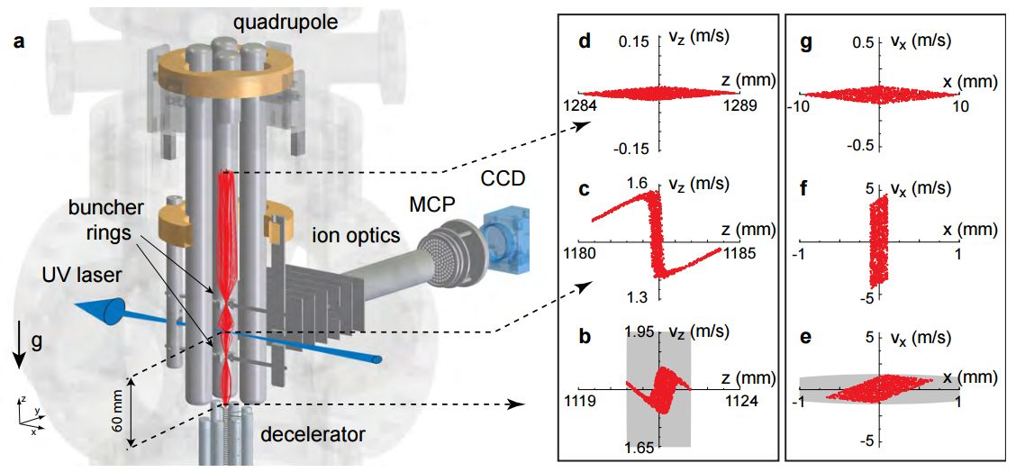 Molecular fountain my lead to more precise measurement of physical constants
