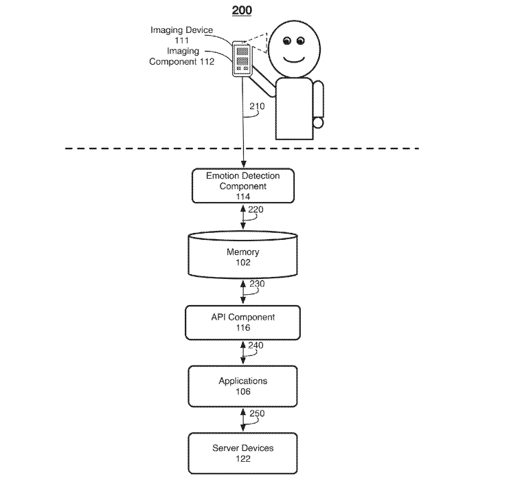 Facebook Patent Explores Smartphone Camera Emotion Detection To