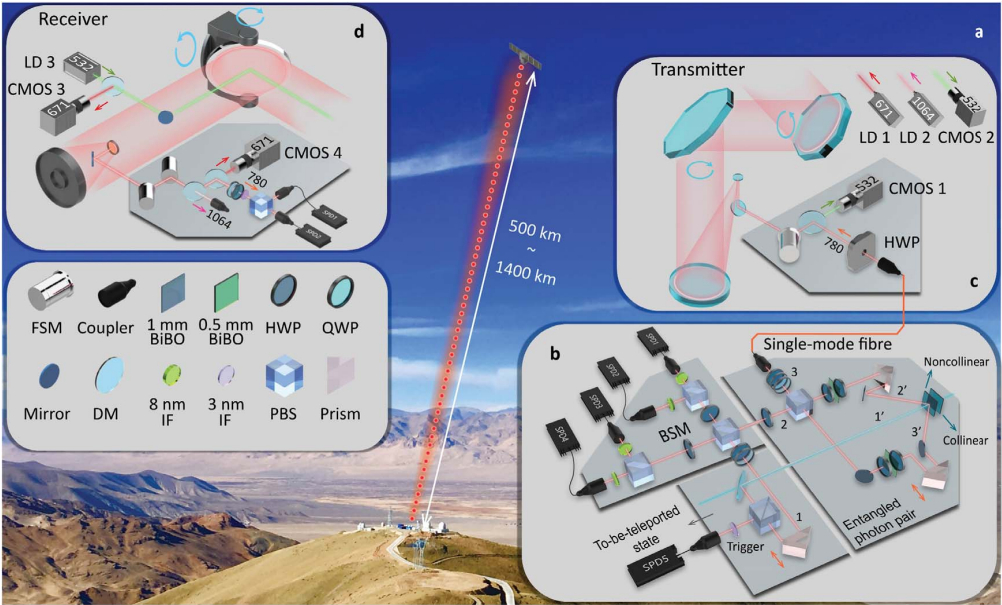 Physicists transmit data via Earth-to-space quantum entanglement
