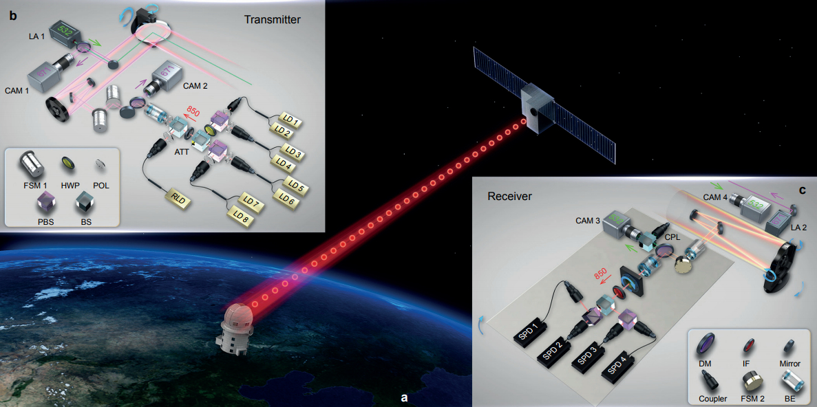 Chinese team sends quantum keys to ground stations and teleports ground to satellite signals