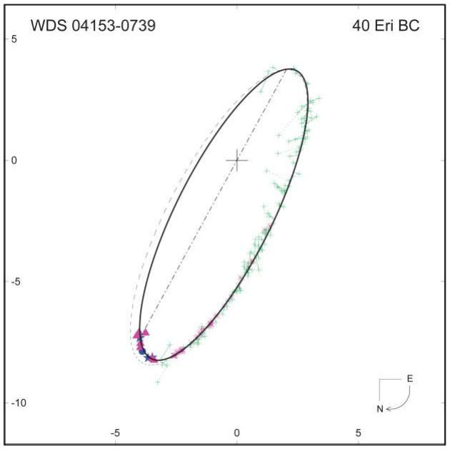 Il sistema binario 40 Eridani BC