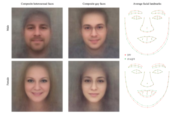 Artificial Intelligence Algorithm Can Detect Sexual Orientation Based On Facial Images