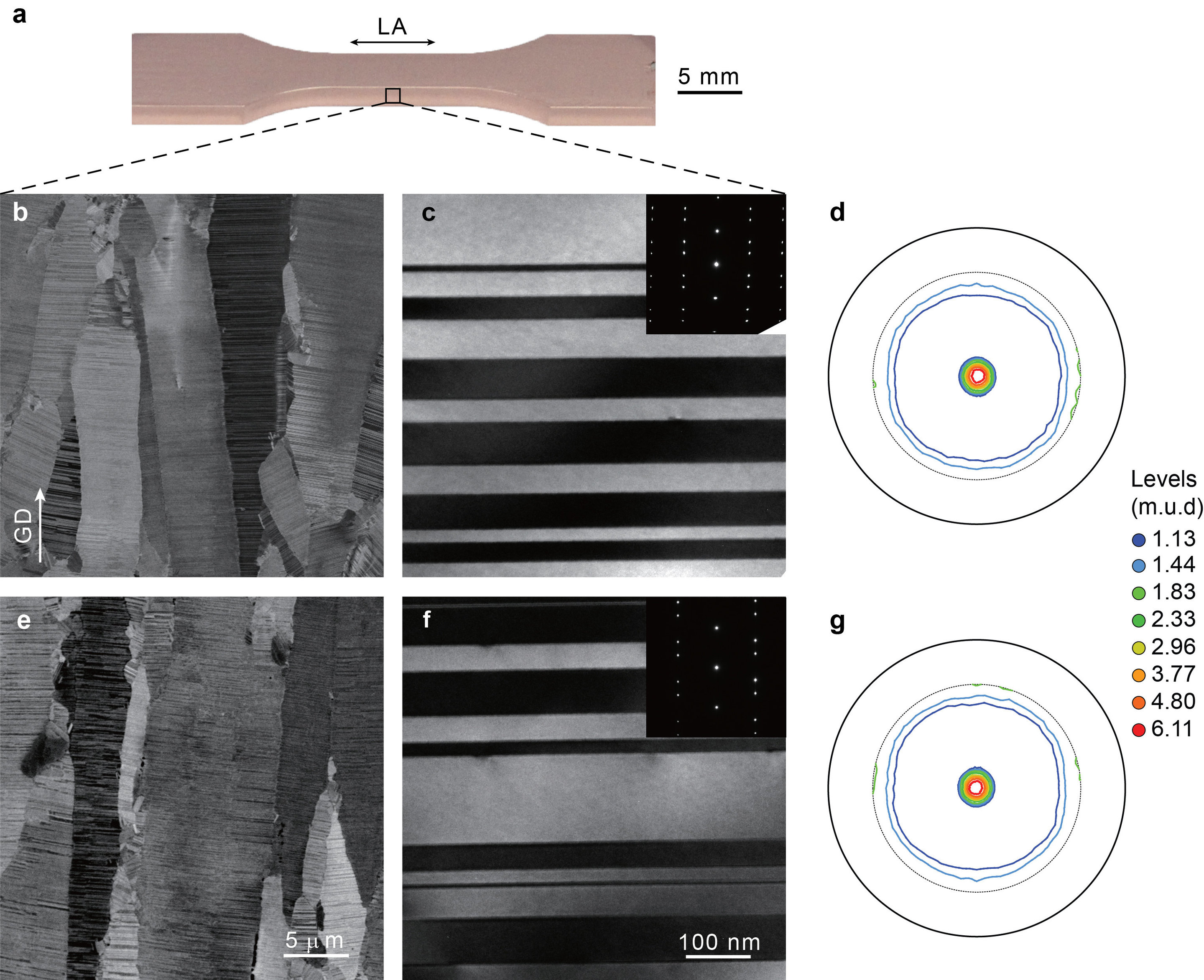 Researchers show how nanoscale patterning can decrease metal fatigue