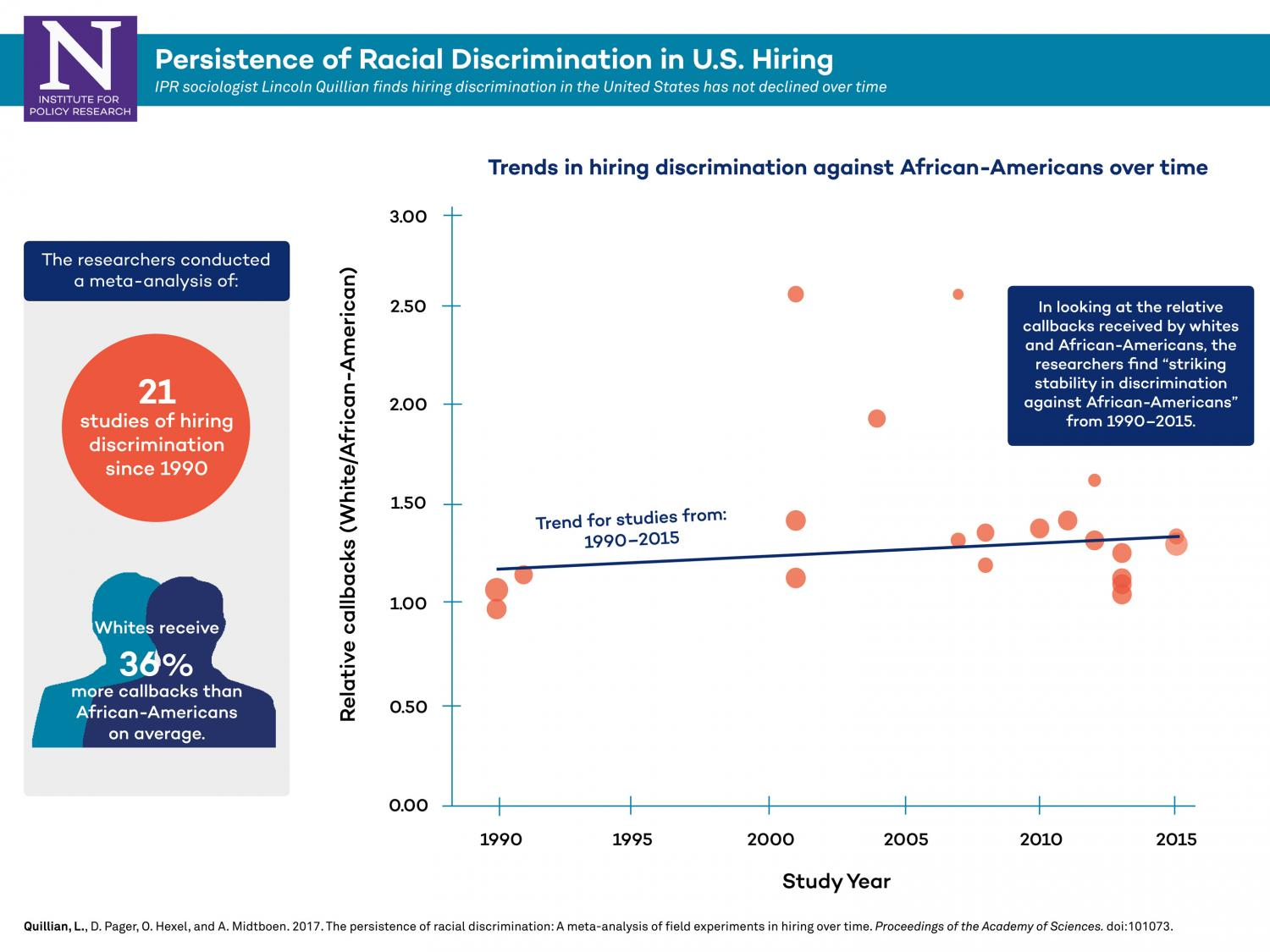 racial discrimination hispanics in america The 20th century saw discrimination against immigrants from southern and eastern europe (notably italian americans and polish americans), partly from anti-catholic sentiment (as well as discrimination against irish americans), and partly from nordicism, which considered all non-germanic immigrants as racially inferior.