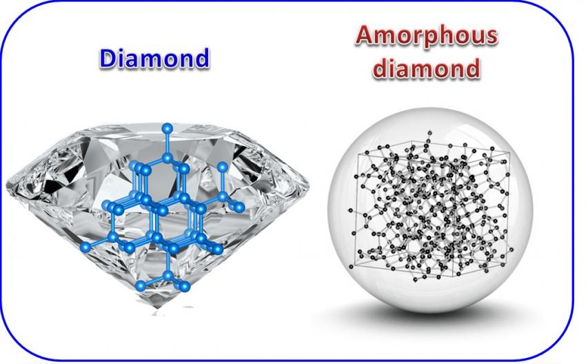 puregemsjewels education diamonds cz amorphous vs diamond