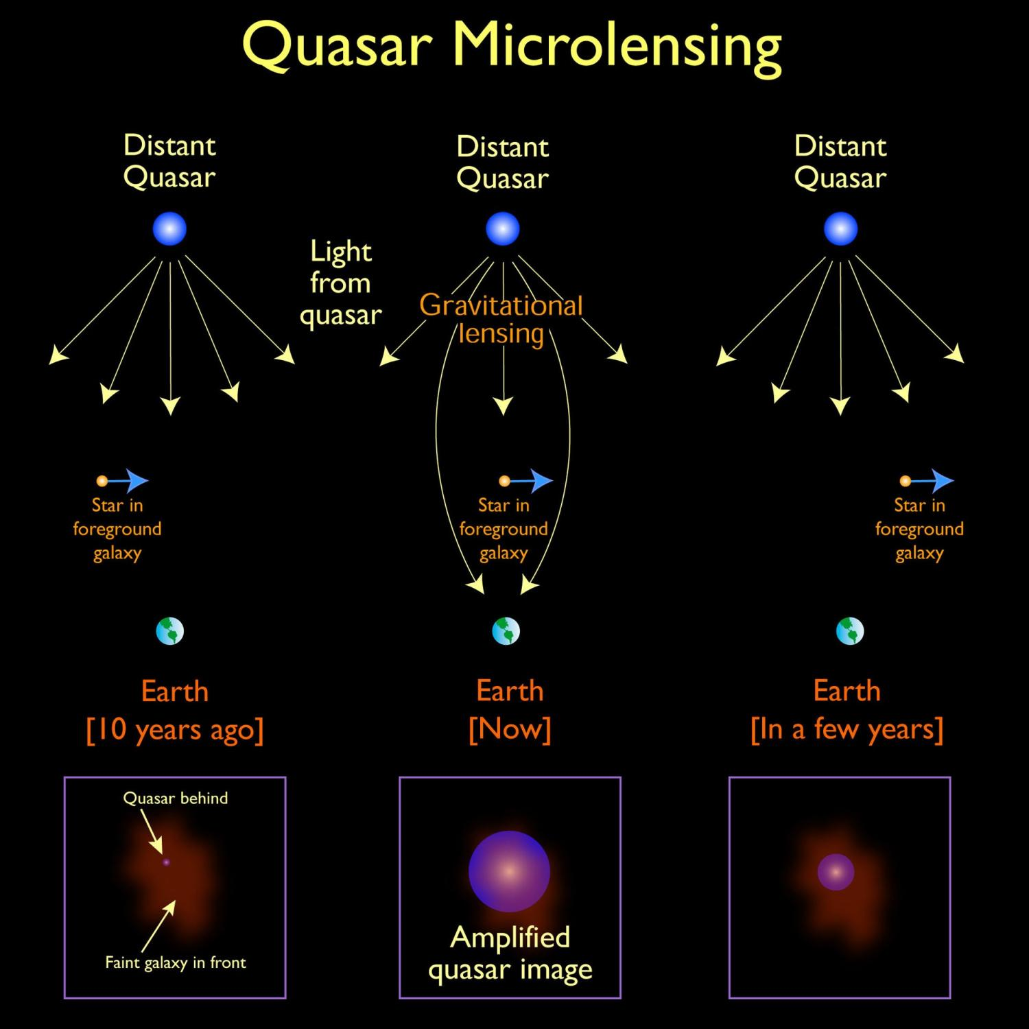 The Microlensing Object In Foreground Galaxy Could Be A Star As Depicted Primordial Black Hole Or Any Other Compact