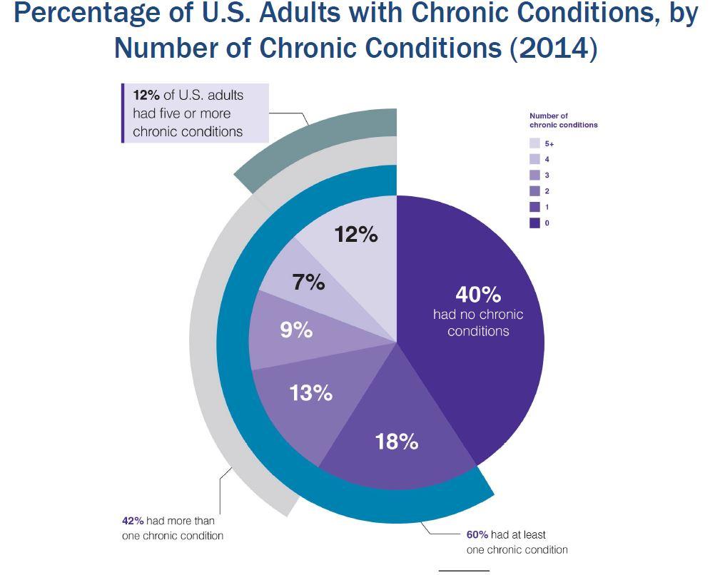 2017 05 Burden Multiple Chronic Illness Told on American Diabetes Statistics