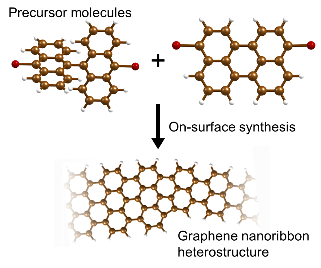 graphene nanoribbon thesis The second part of this thesis investigates the addition of graphene to   longitudinal unzipping of carbon nanotubes to form graphene nanoribbons.