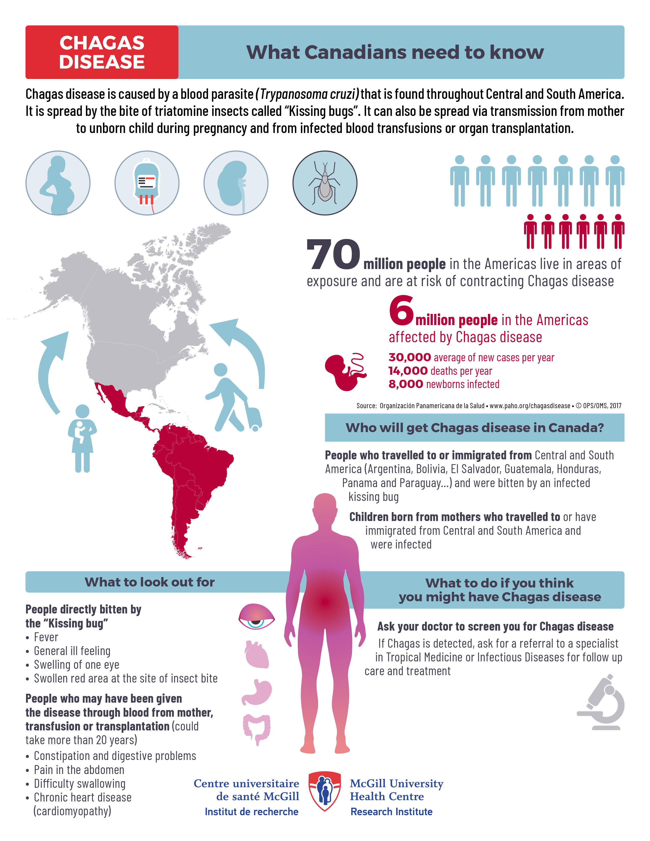 Does Chagas Disease Present A Health Risk To Canadians