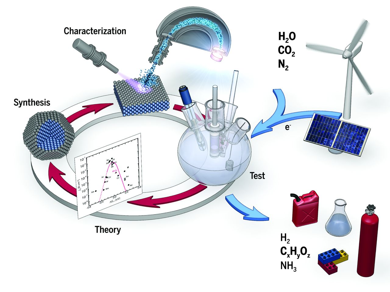electrocatal electrocatalysis can advance green transition