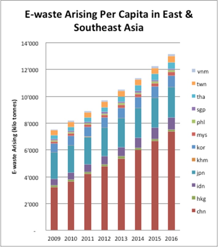 E Waste In East And Southeast Asia Jumps 63 Percent In