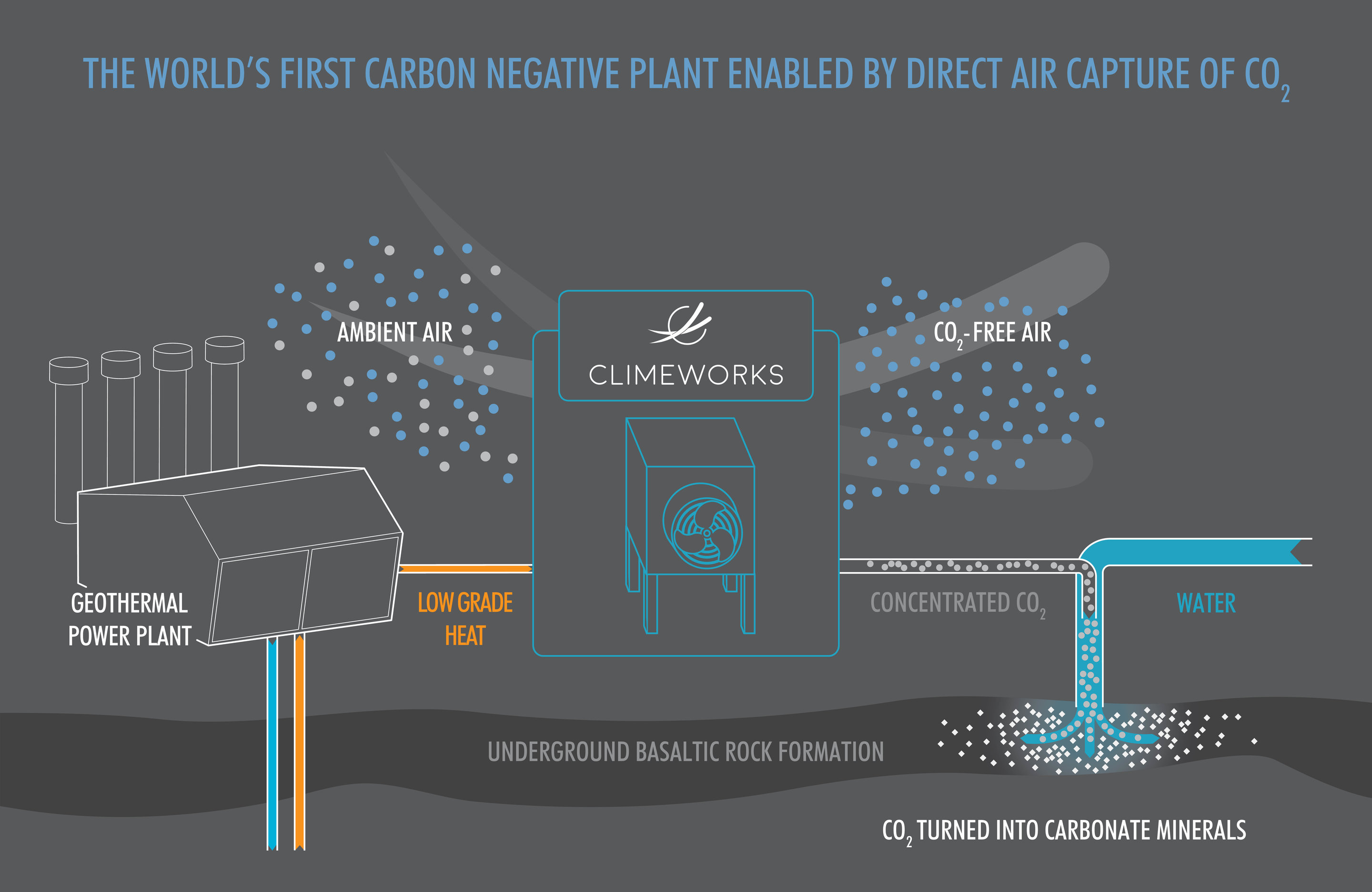 Eyes Are On Plant In Iceland With Carbon Removal Solution By Direct Geothermal Power Block Diagram Air Capture