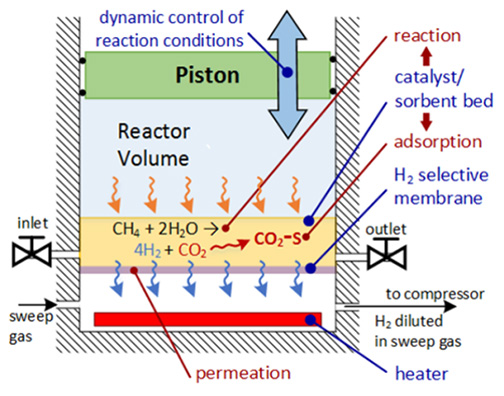 Stroke engine cycle produces hydrogen from methane and captures co2 four stroke engine cycle produces hydrogen from methane and captures co2 ccuart Images
