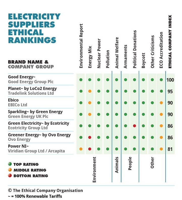 Good Energy Named The Most Ethical Energy Supplier