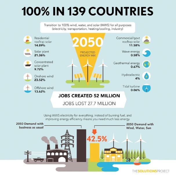 Infographic represents the roadmaps developed by Jacobson et al for 139  countries to use 100 percent wind-water-solar in all energy sectors by 2050.