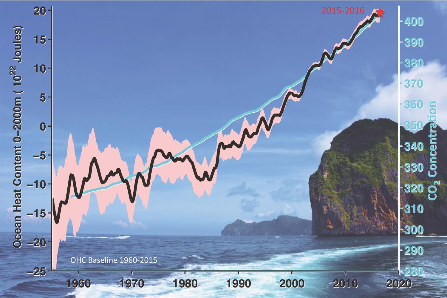 ocean temperature as a vital sign revealing earth u0026 39 s warming