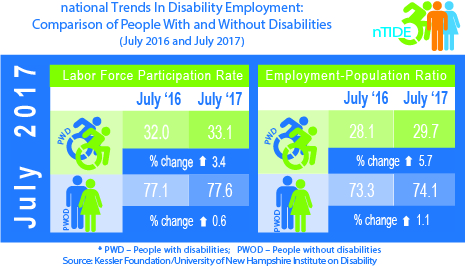 Job Gains For Americans With Disabilities Add To Strength