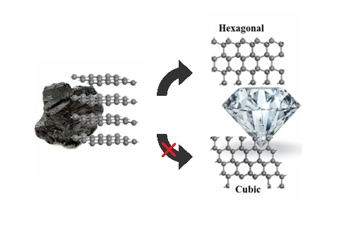 Scientists solve puzzle of turning graphite into diamond