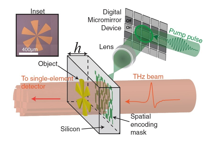 New terahertz imaging approach could speed up skin cancer detection