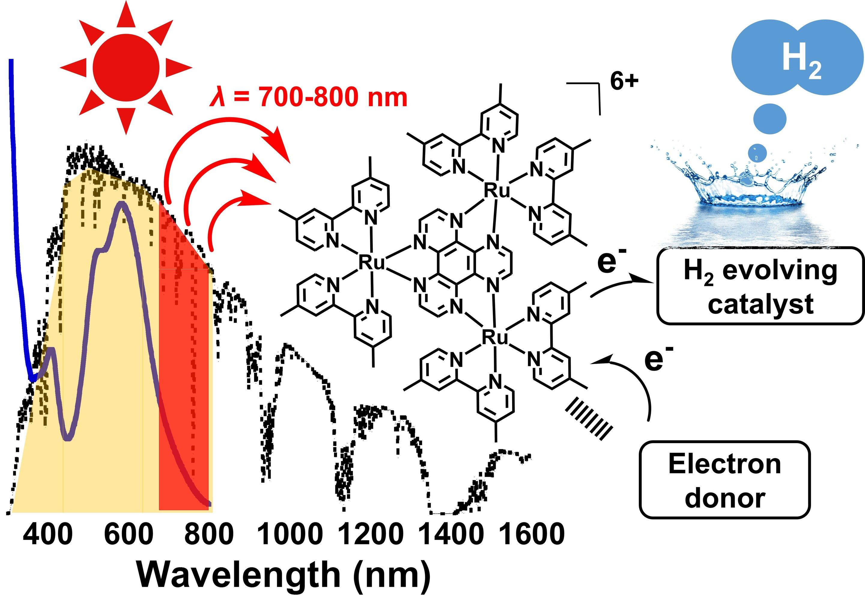 NIR-driven H2 evolution from water: Expanding wavelength range for solar energy conversion