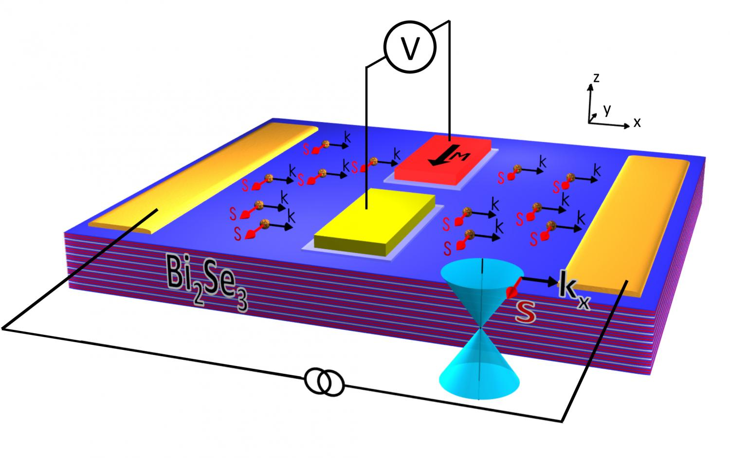nrl detects opposite spin in topological insulator surface states