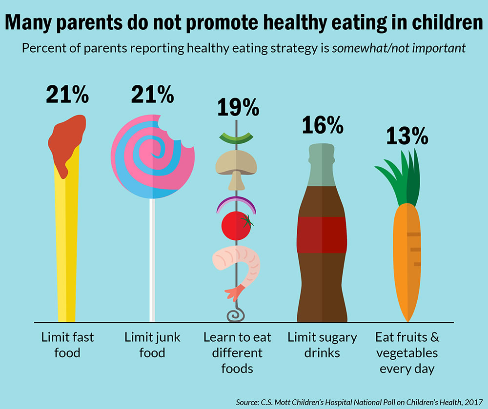 Children S Health: Only One-third Of Parents Think They Are Doing A Good Job
