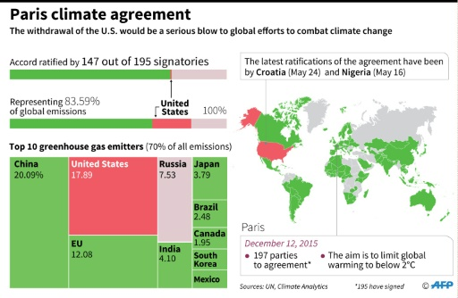 Leaving climate deal likely wouldn't add US jobs