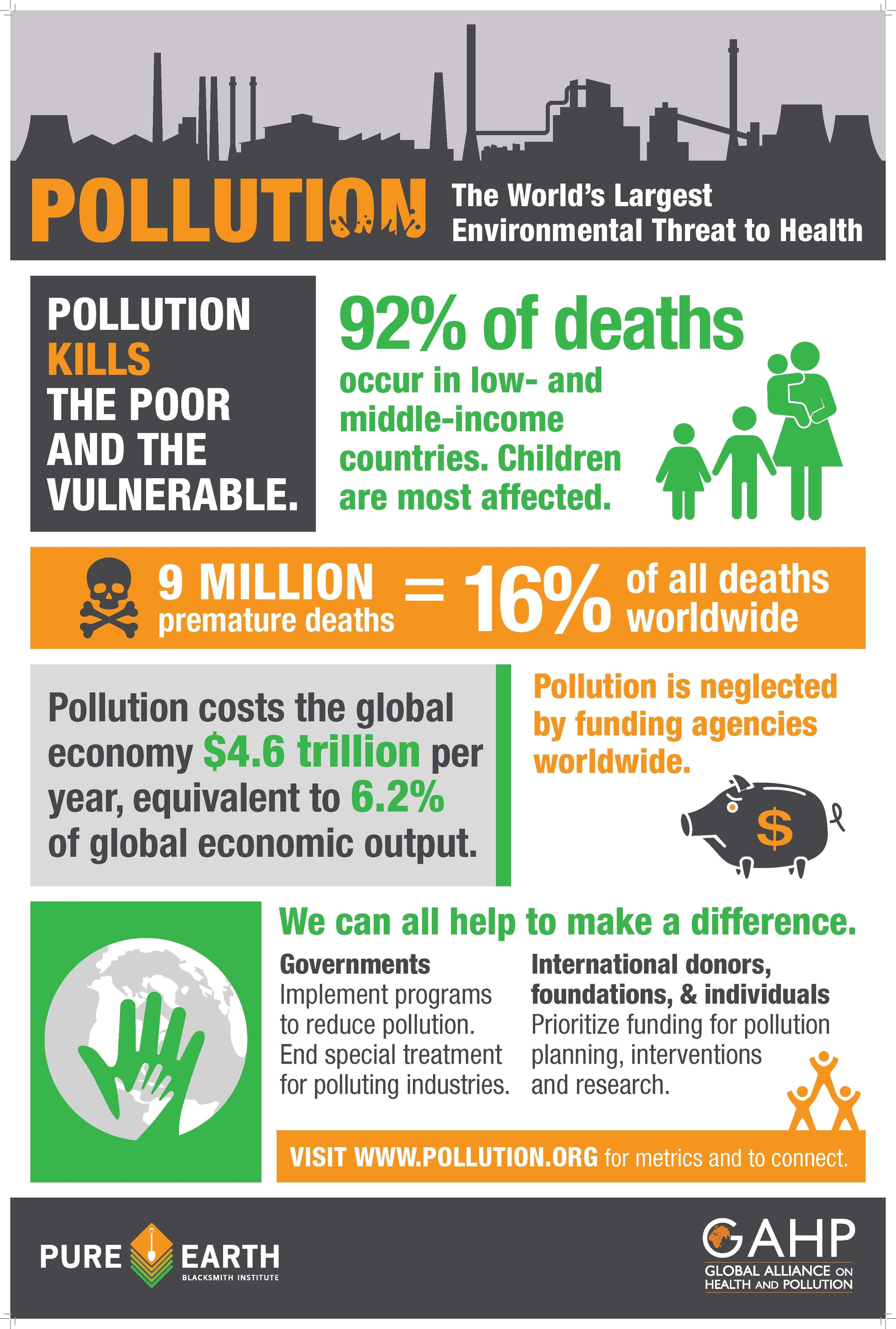 Causes of Land Pollution