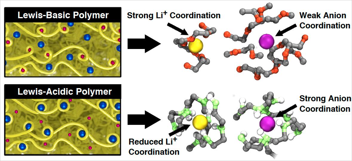 Researchers Flip Script For Li Ion Electrolytes To