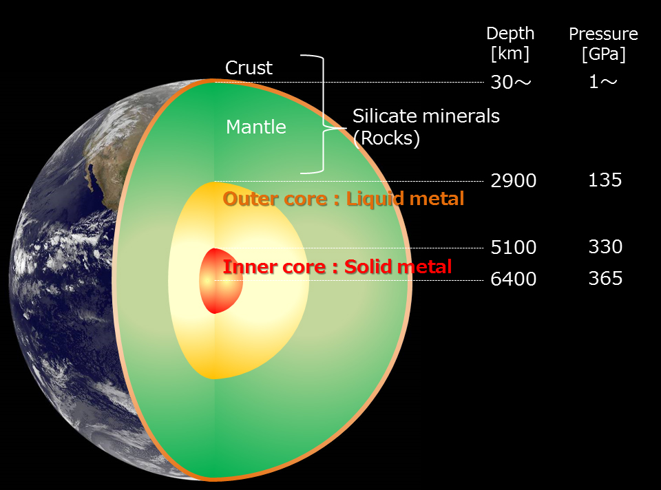 Diagram of center of earth core complete wiring diagrams research journey to the center of the earth rh phys org earth interior diagram diagram of the earths mantle ccuart Choice Image