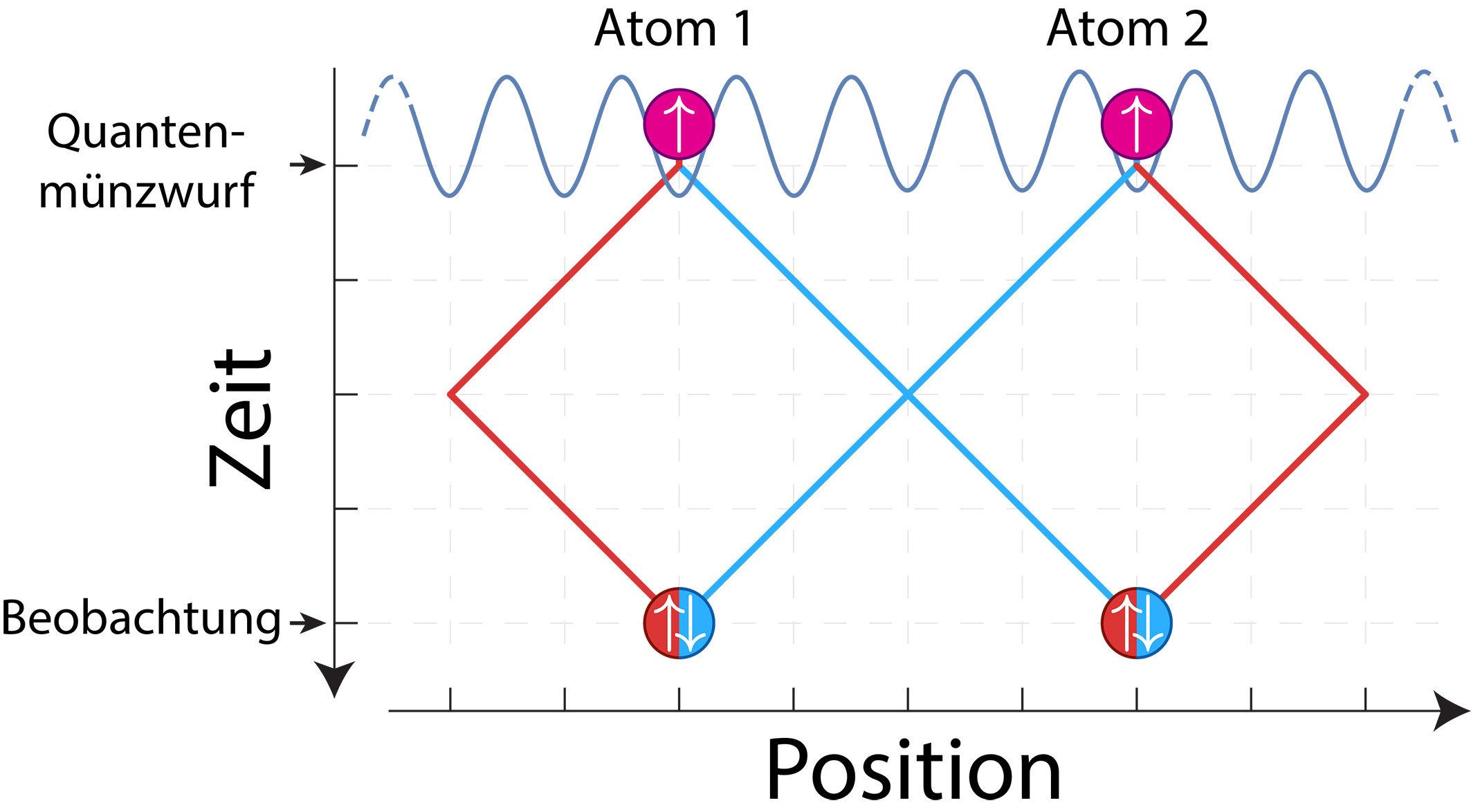 Revealing quantum statistics with a pair of distant atoms