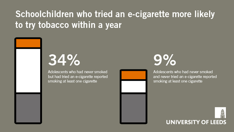 Study identifies link between e-cigarette and tobacco use in school children
