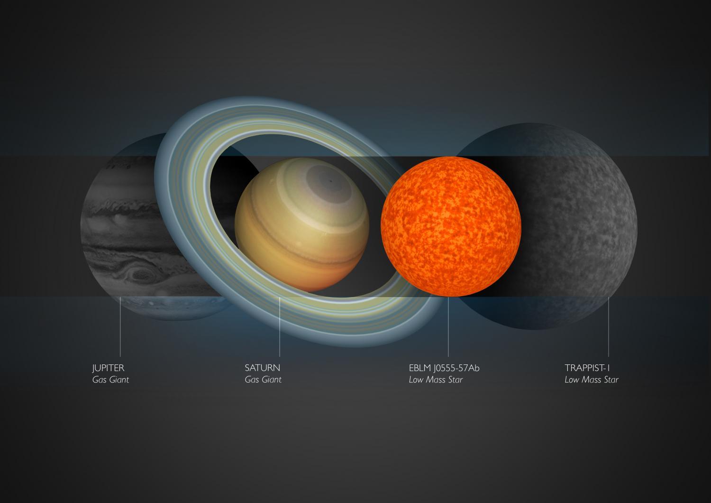 Nesta concepção artística de Amanda Smith, é possível comparar os tamanhos de Júpiter, Saturno, TRAPPIST-1 e a estrela recém-descoberta.