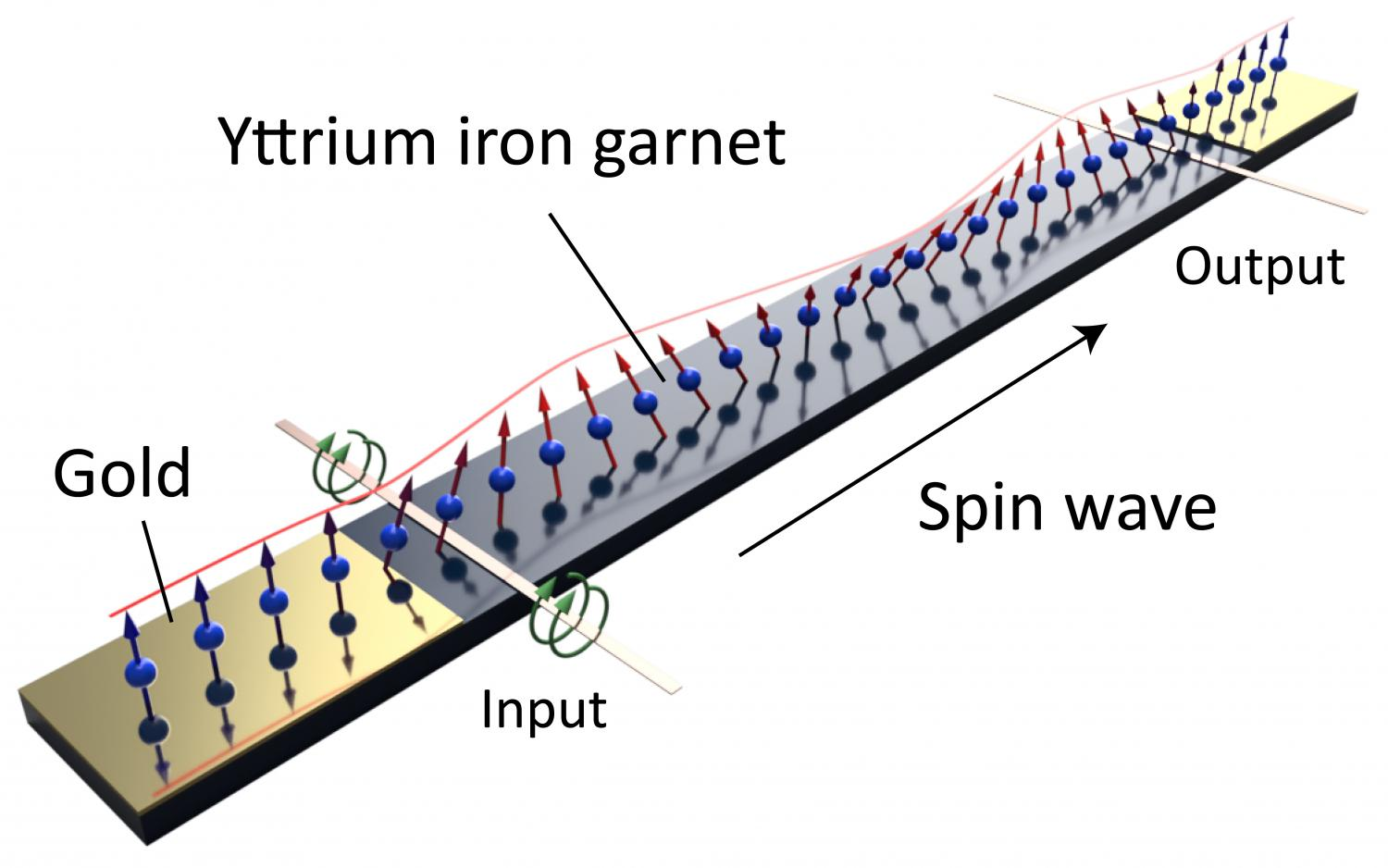 Smooth propagation of spin waves using gold