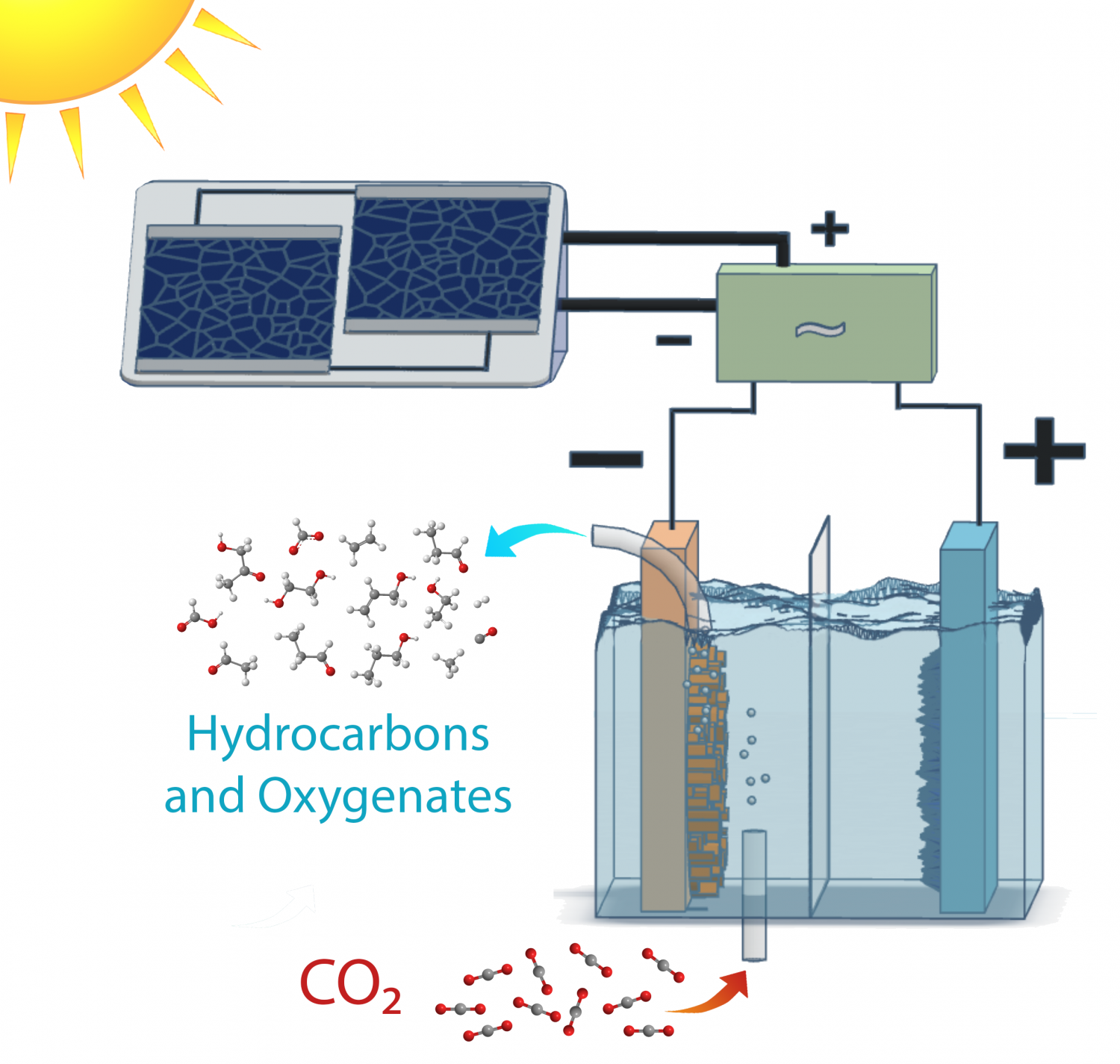 Solar To Fuel System Recycles Co2 Make Ethanol And Ethylene Engine Diagram