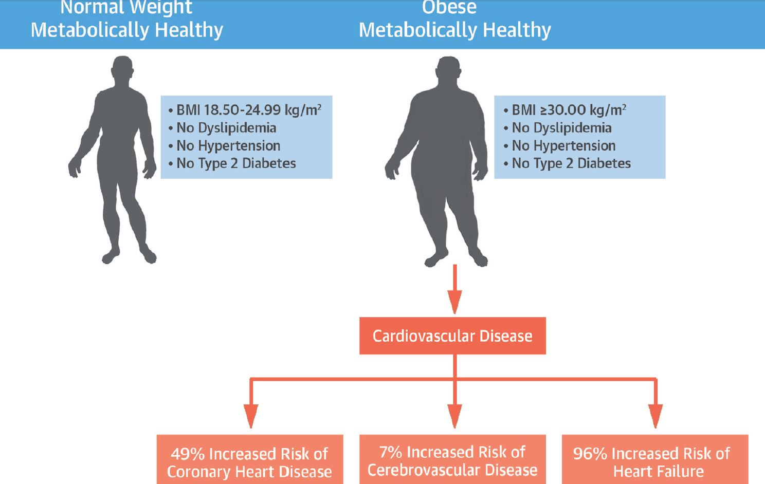 Obesity - Diagnosis and treatment - Mayo Clinic