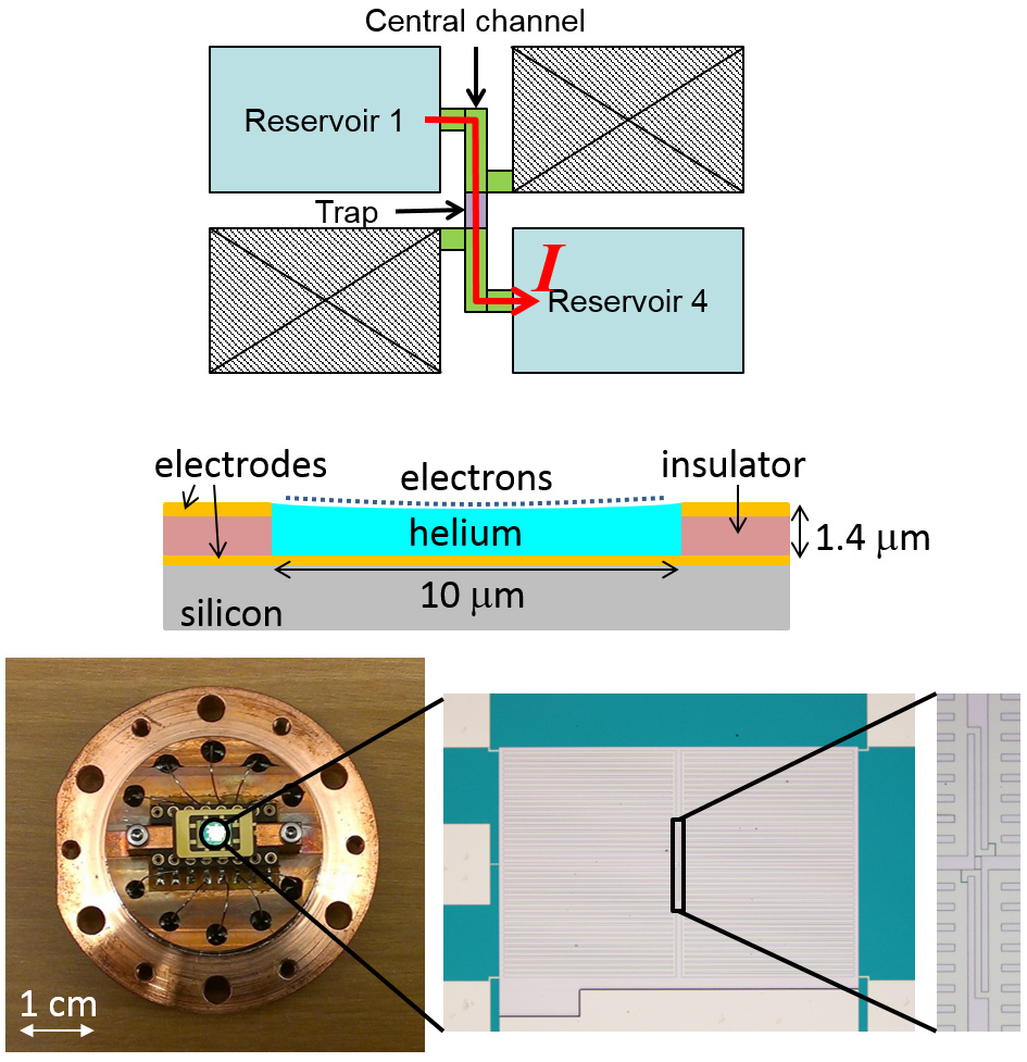 Study of electron movement on helium may impact the future of study of electron movement on helium may impact the future of quantum computing ccuart Gallery