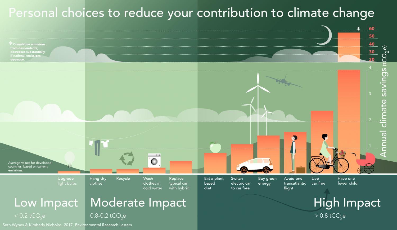 Resultado de imagem para Environmental Research Letters Lund University