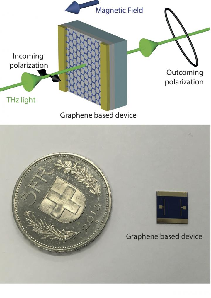 graphene-based liquid crystal device pdf free