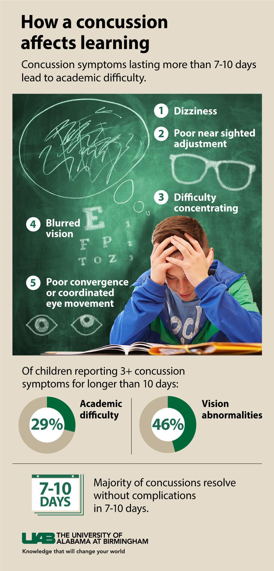 vision symptoms following concussion limit a child u0026 39 s