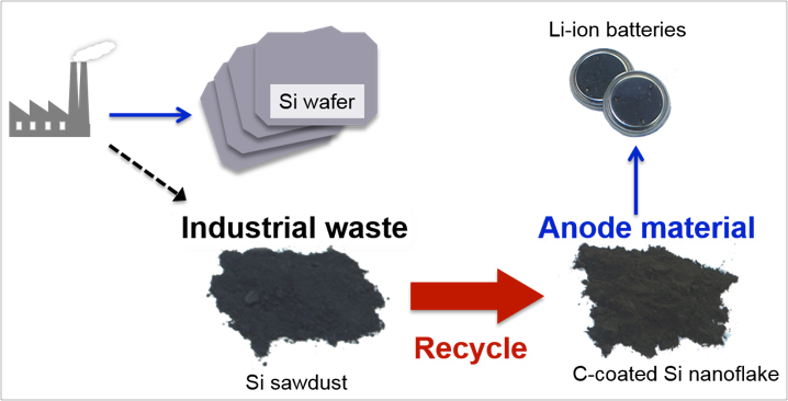 waste silicon sawdust recycled into anode for lithium ion battery. Black Bedroom Furniture Sets. Home Design Ideas