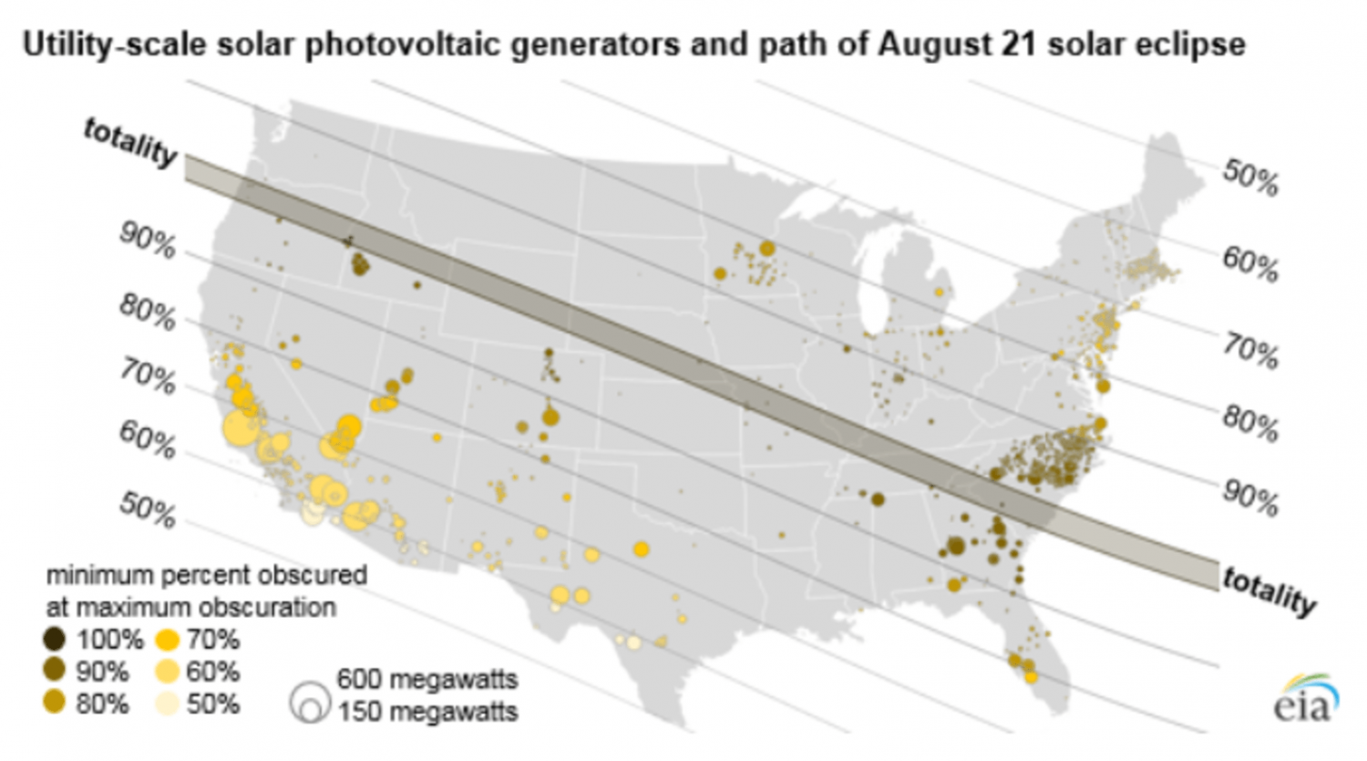What Blackout How Solar Reliant Power Grids Passed The Eclipse Test