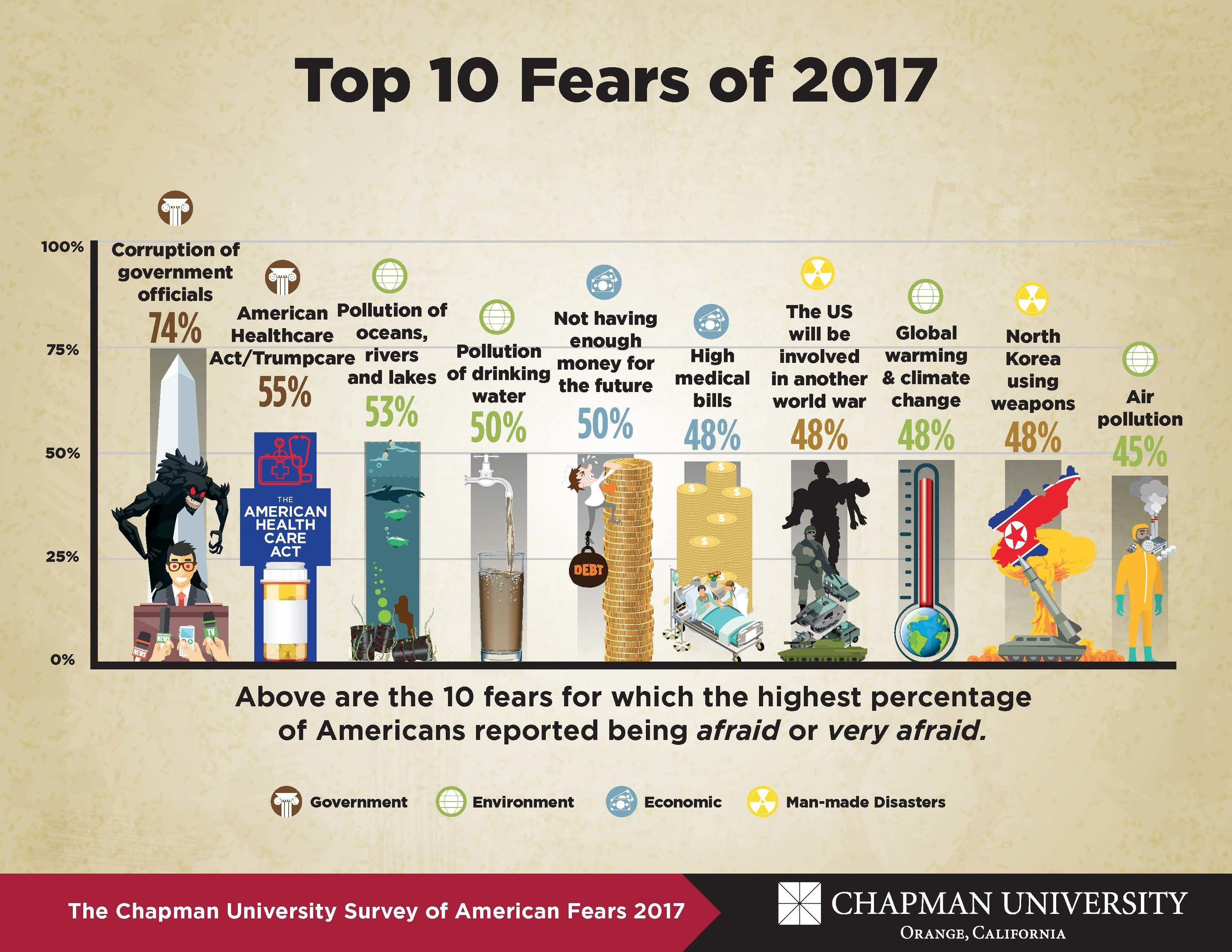 american surveys what do americans fear most researchers release 4th 581