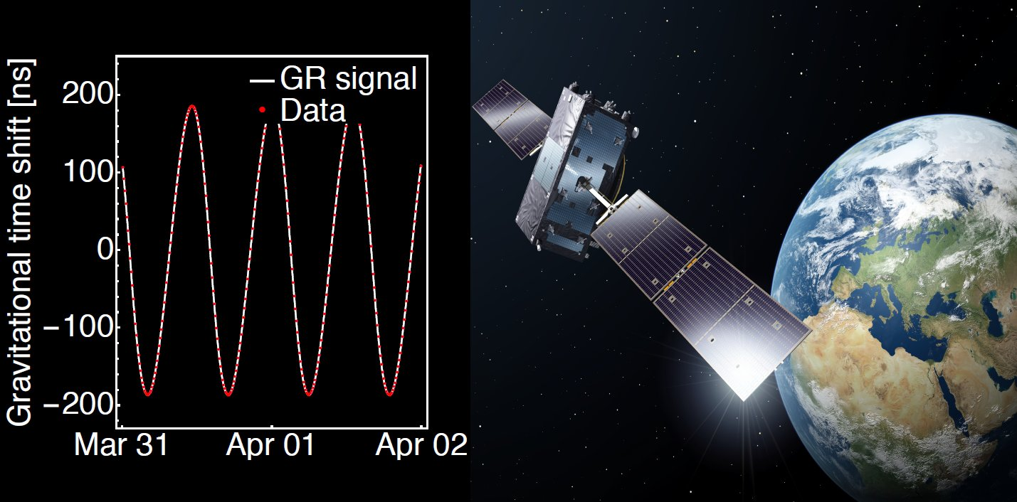 Galileo satellites prove Einstein's Relativity Theory to highest accuracy yet