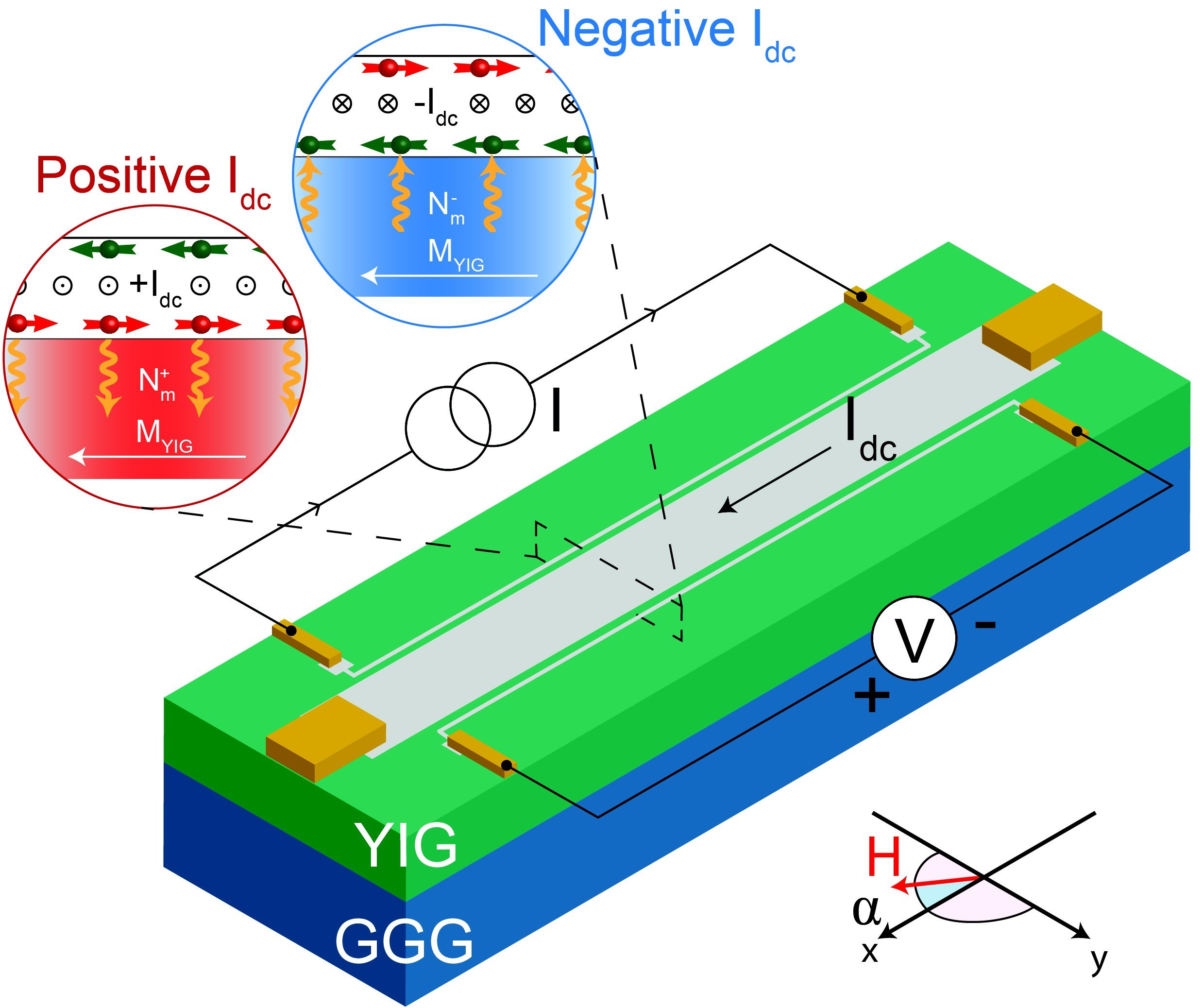 Practical Spin Wave Transistor One Step Closer Field Sensor Utilizing Anomalous Hall On Effect Wiring