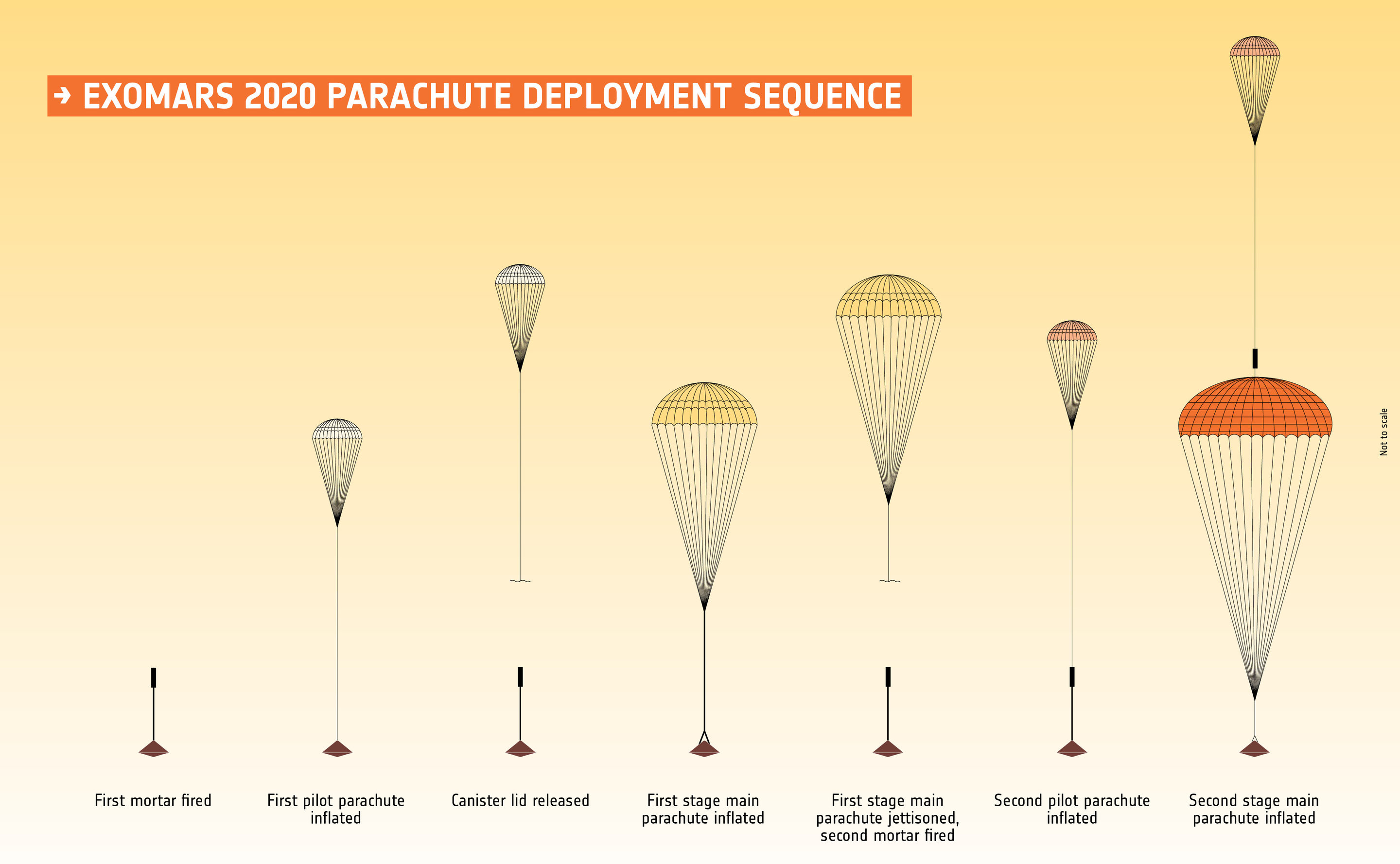 What Is A Ring Parachute