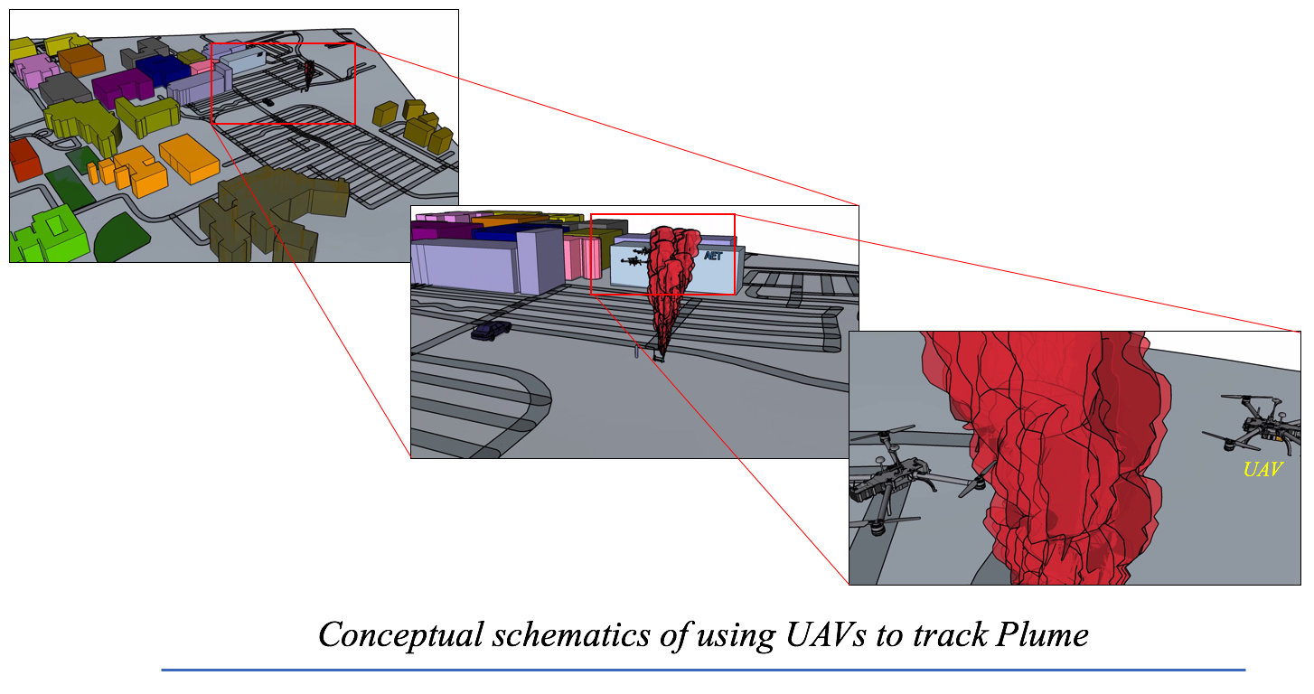 Researchers Develop Tools To Predict The Dispersal Of Chemical Architectural Engineering Schematics Conceptual Schematic Using Uavs Track Plume Credit Suddher Bhimireddy And Kiran Bhaganagar