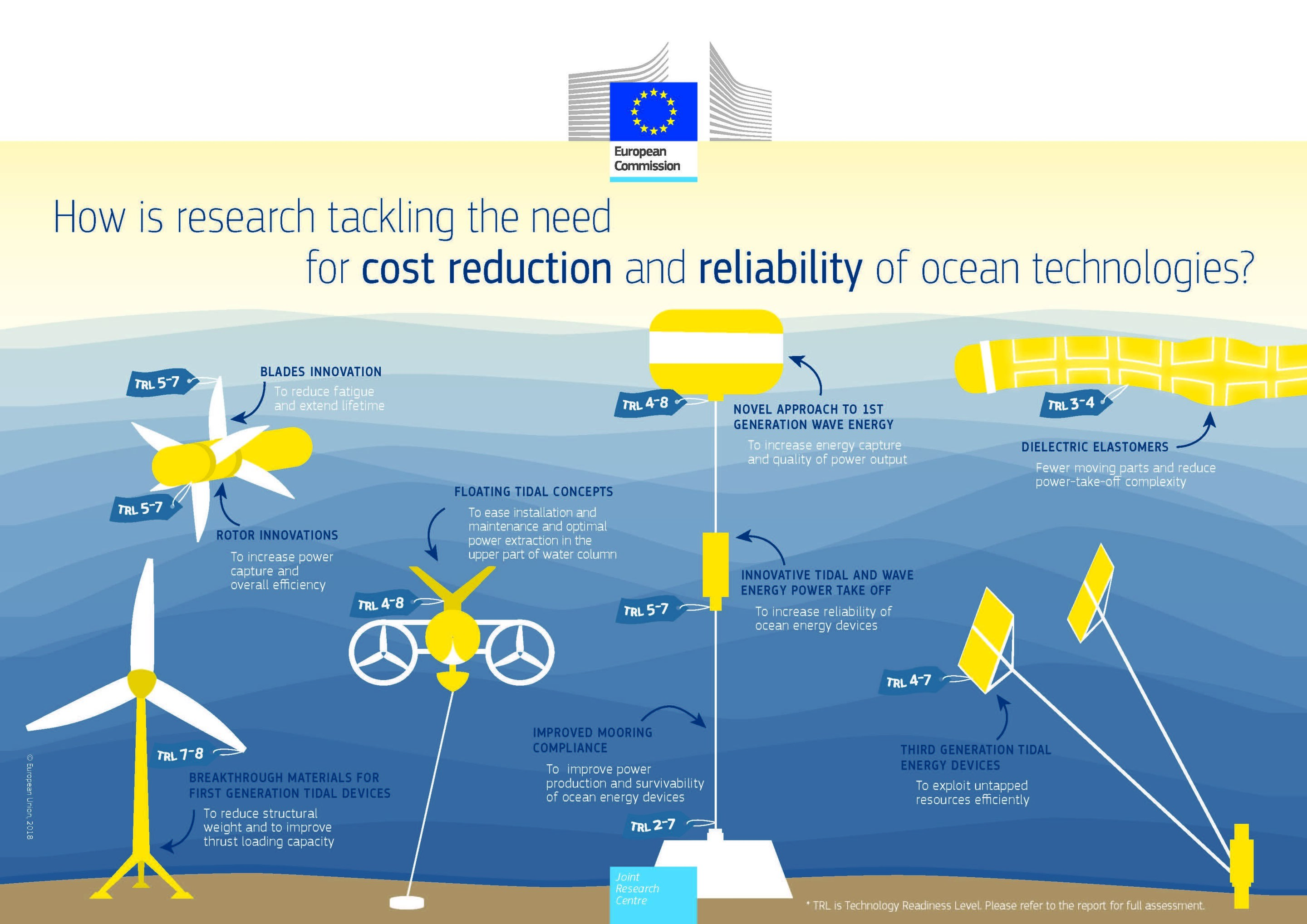 New technologies in the ocean energy sector on