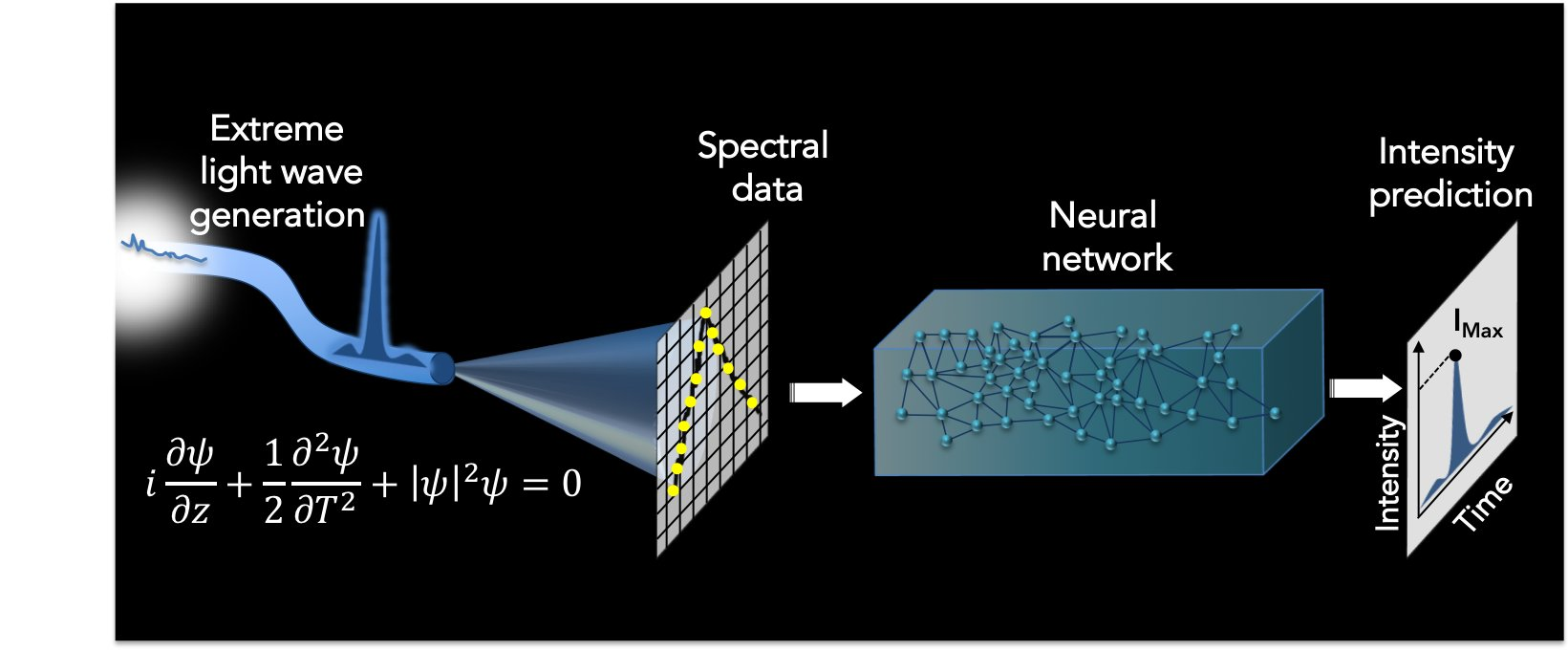 Artificial intelligence predicts rogue waves of light